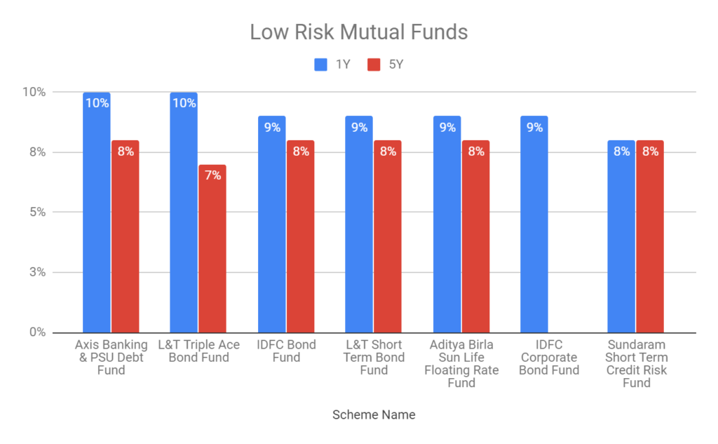 Best Mutual Funds to Buy in 2019 | Investeek